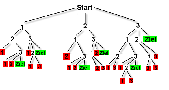 Tutorial Pathfinding-Tree.png